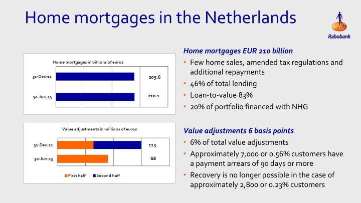 Home mortgages EUR 210 billion