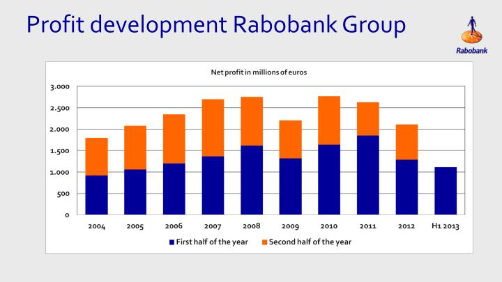 Profit development Rabobank Group