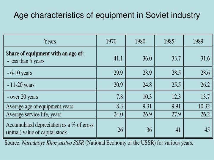 Age characteristics of equipment in Soviet industry