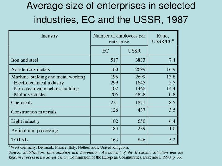 Average size of enterprises in selected industries, EC and the USSR, 1987