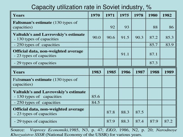 Capacity utilization rate in Soviet industry, %