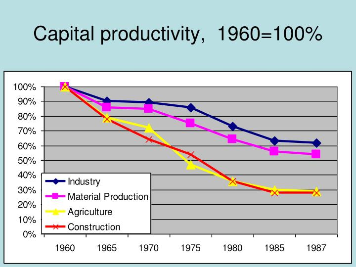 Capital productivity,  1960=100%