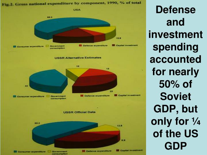 Defense and investment spending accounted for nearly 50% of Soviet GDP, but only for ¼ of the US GDP