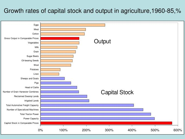 Growth rates of capital stock and output in agriculture,1960-85,%
