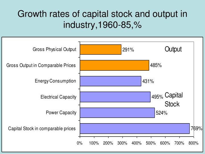 Growth rates of capital stock and output in industry,1960-85,%