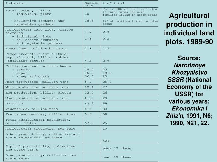 Agricultural production in individual land plots, 1989-90