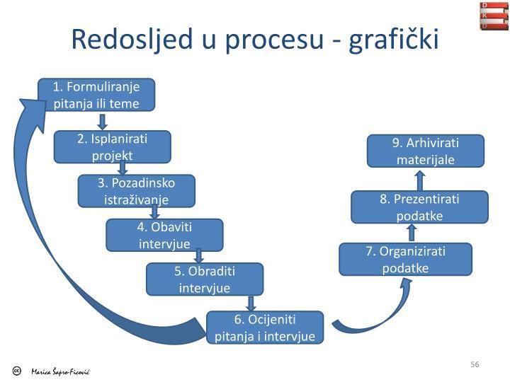 Redosljed u procesu - grafički