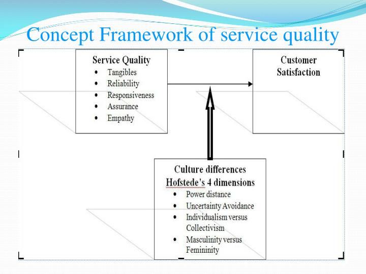 Concept Framework of service quality