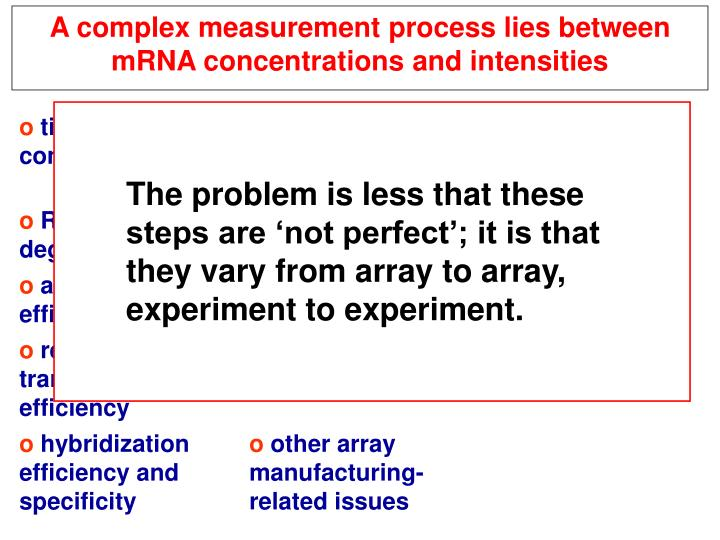 A complex measurement process lies between mRNA concentrations and intensities