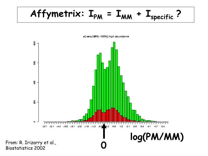 Affymetrix: I