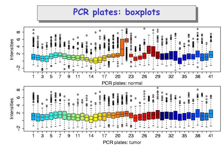 PCR plates: boxplots