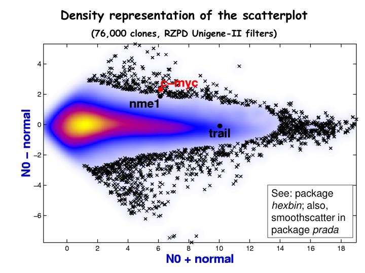 Density representation of the scatterplot