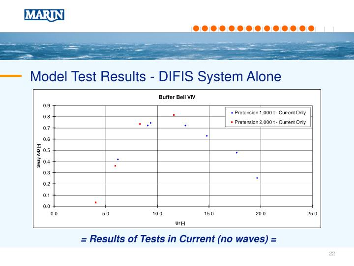 Model Test Results - DIFIS System Alone