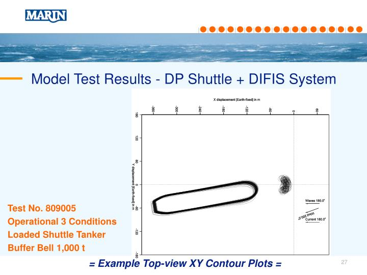 Model Test Results - DP Shuttle + DIFIS System