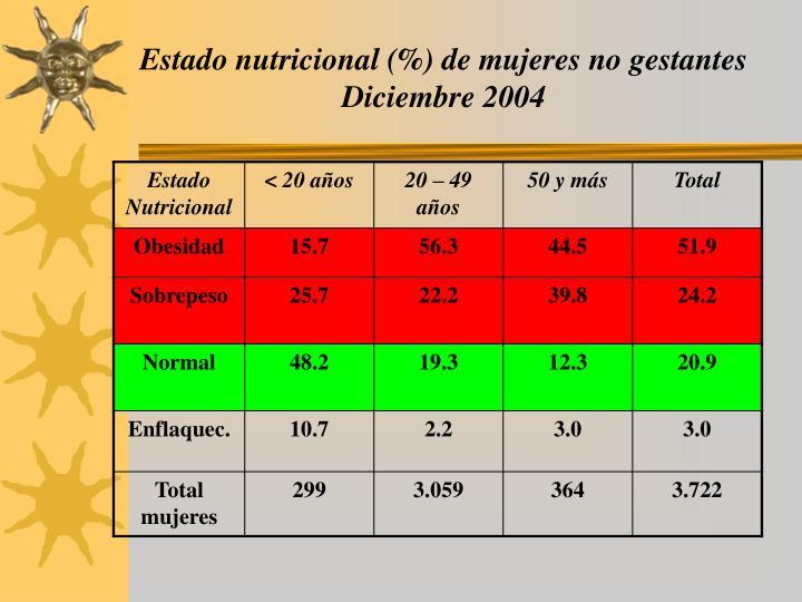 Estado nutricional (%) de mujeres no gestantes Diciembre 2004