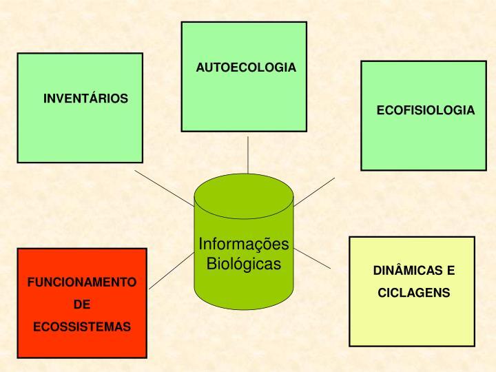 AUTOECOLOGIA