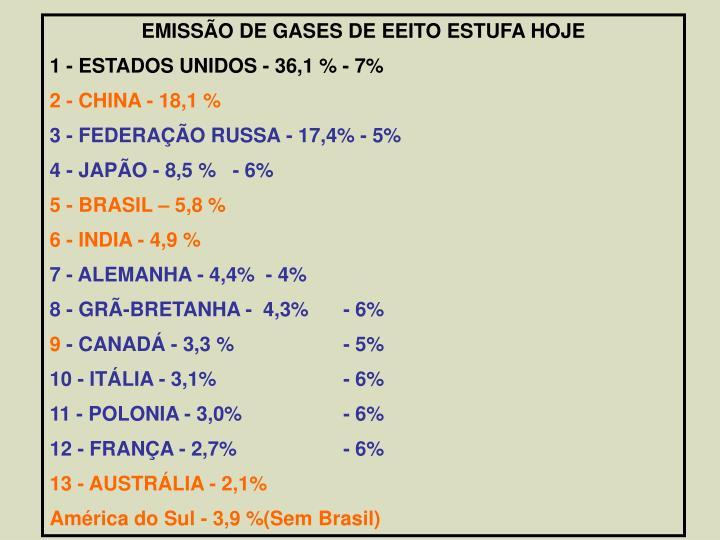 EMISSÃO DE GASES DE EEITO ESTUFA HOJE