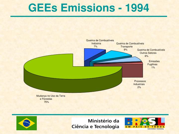 GEEs Emissions