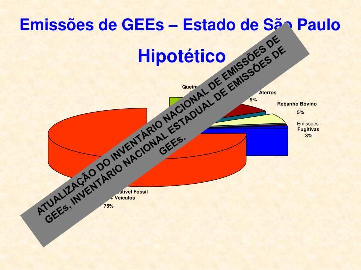 Emissões de GEEs – Estado de São Paulo