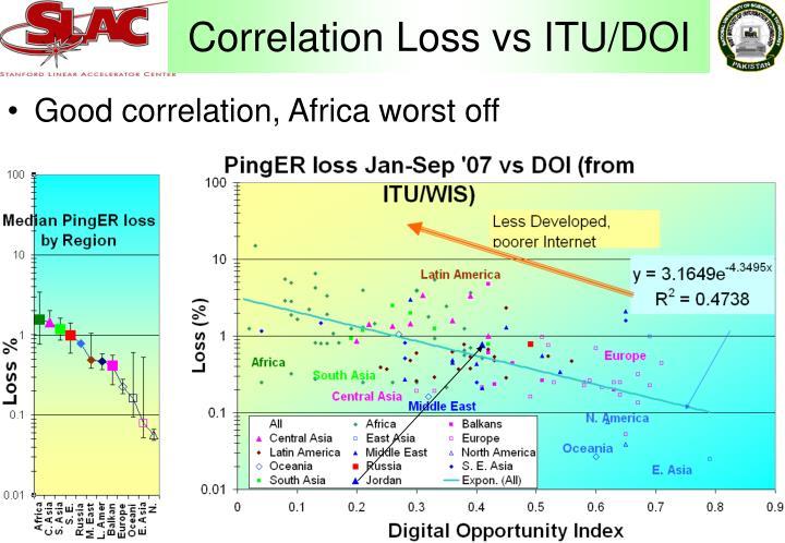 Correlation Loss vs ITU/DOI