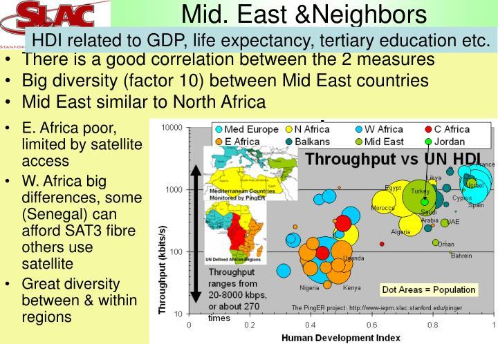 Mid. East &Neighbors