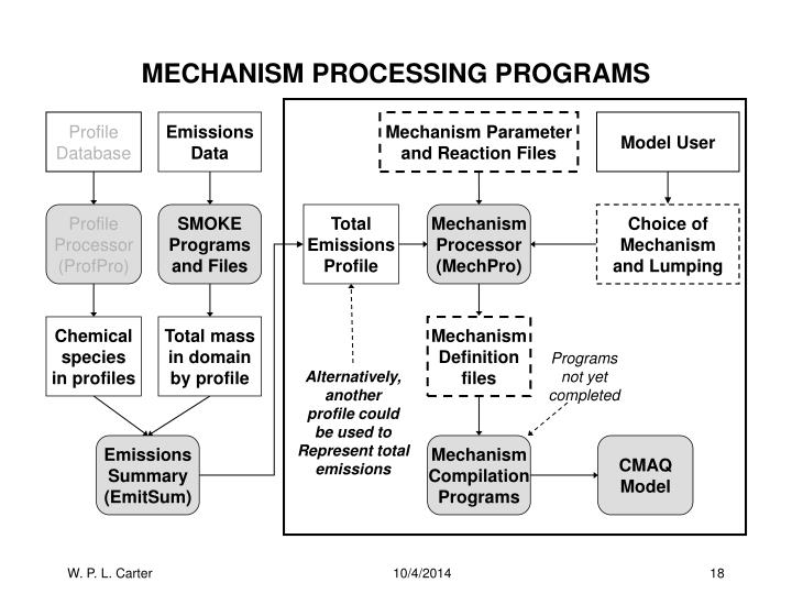MECHANISM PROCESSING PROGRAMS