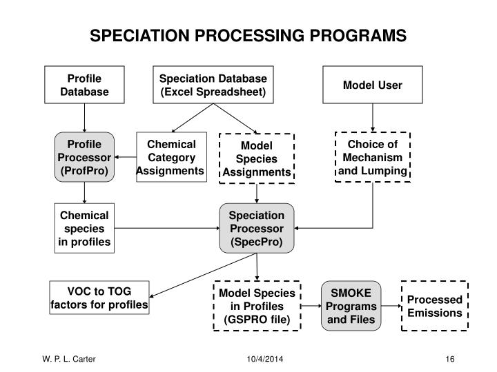 SPECIATION PROCESSING PROGRAMS