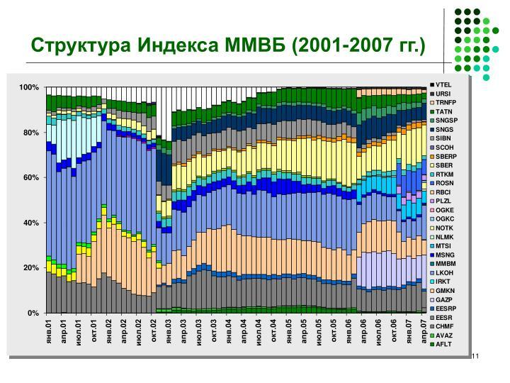 Структура Индекса ММВБ (2001-2007 гг.)