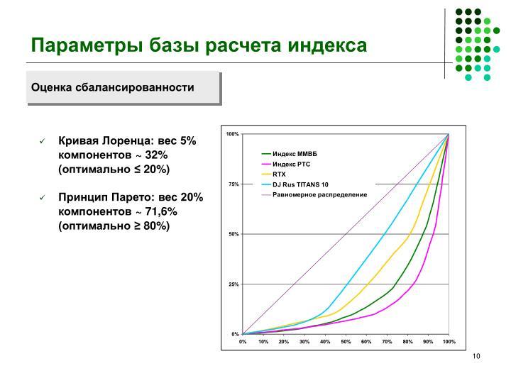 Параметры базы расчета индекса