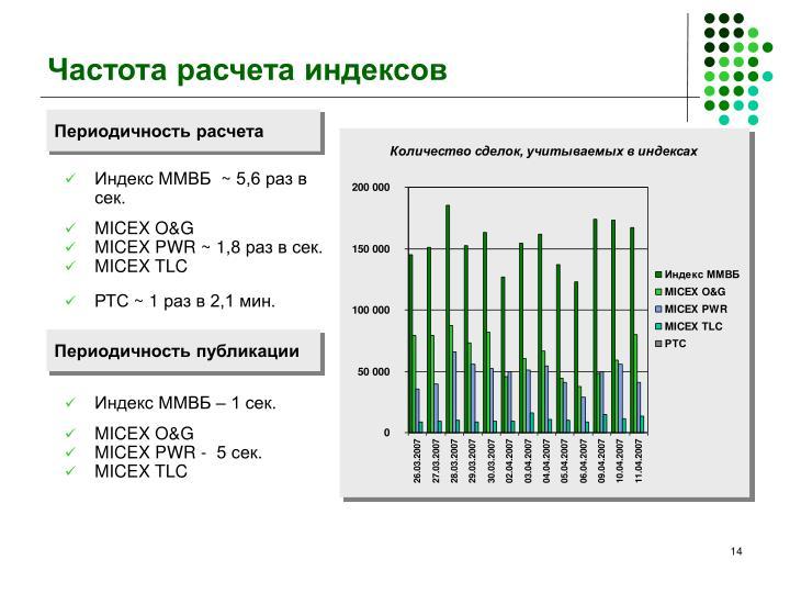 Частота расчета индексов