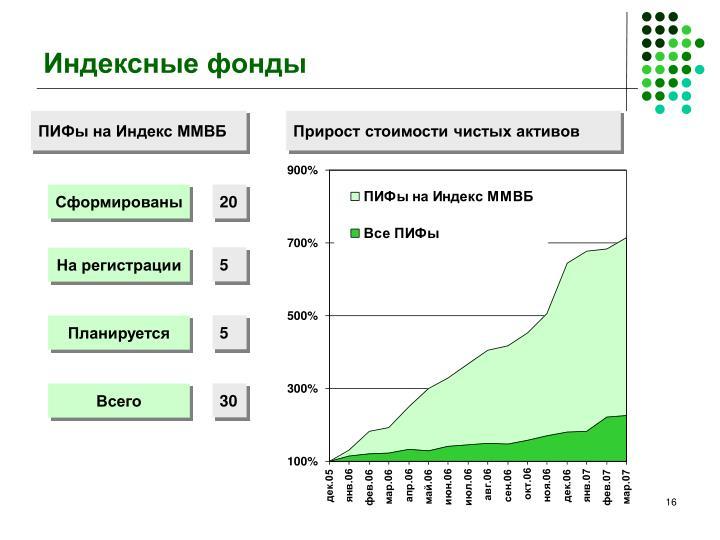 Индексные фонды