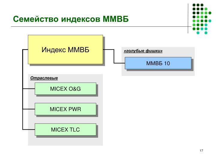 Семейство индексов ММВБ