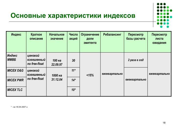 Основные характеристики индексов
