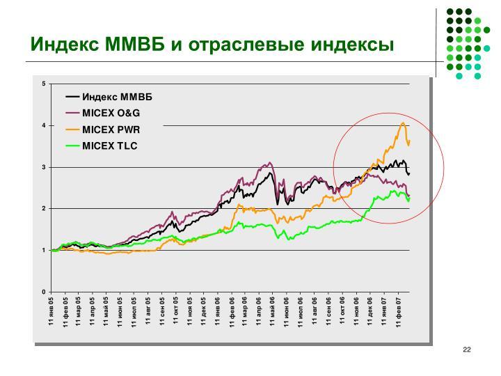 Индекс ММВБ и отраслевые индексы