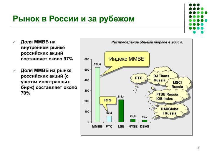 Рынок в России и за рубежом