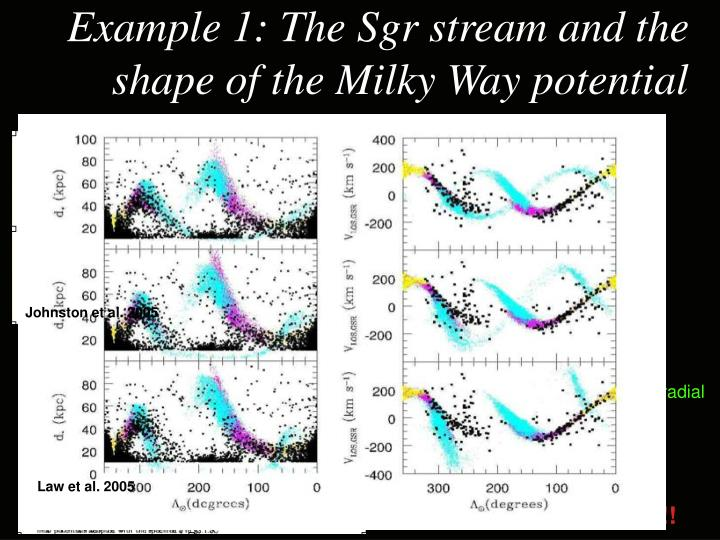Example 1: The Sgr stream and the shape of the Milky Way potential