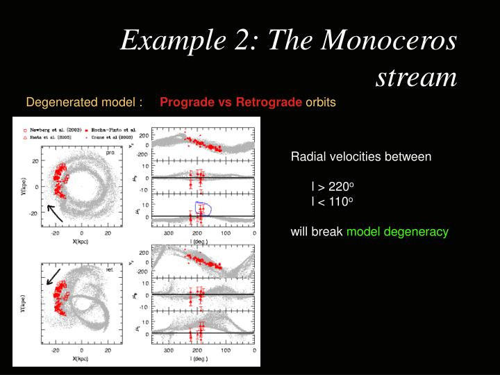 Example 2: The Monoceros stream