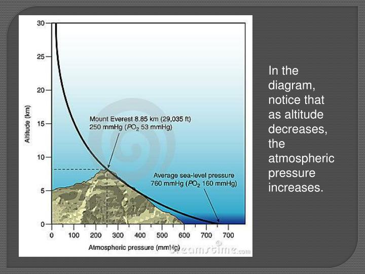 In the diagram, notice that as altitude decreases, the atmospheric pressure increases.