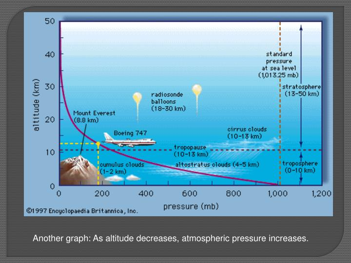 Another graph: As altitude decreases, atmospheric pressure increases.