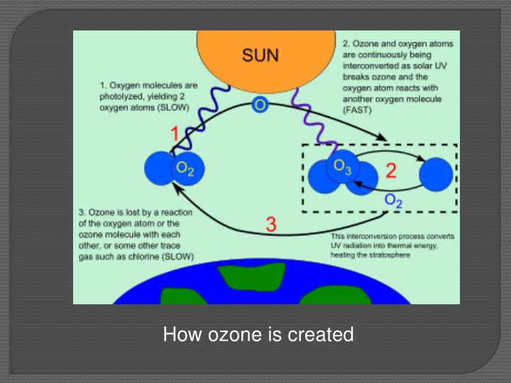 How ozone is created