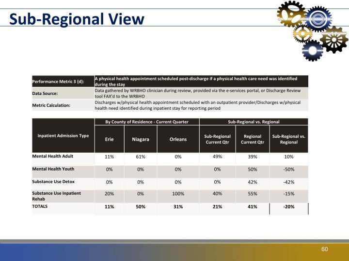 Sub-Regional View