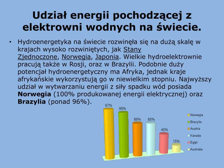 Udział energii pochodzącej z elektrowni wodnych na świecie.