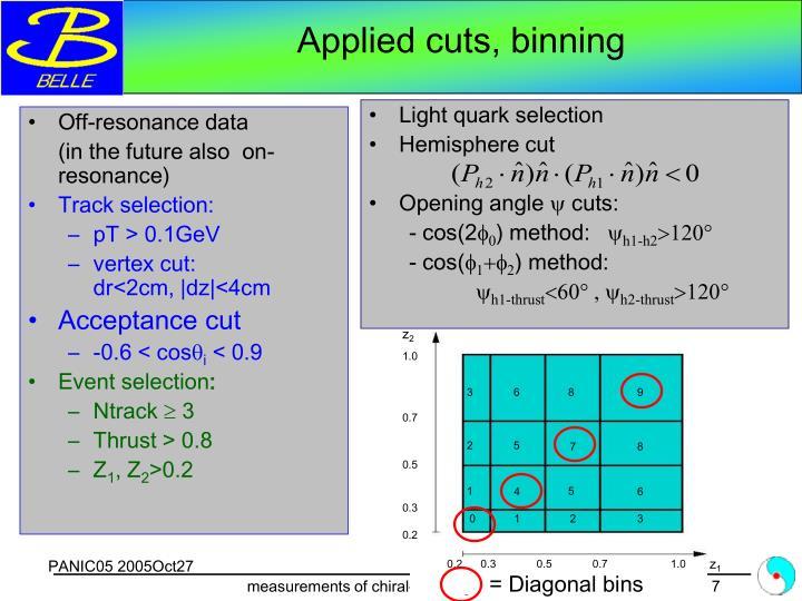 Off-resonance data