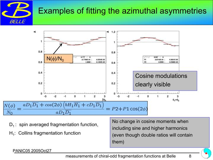 Examples of fitting the azimuthal asymmetries