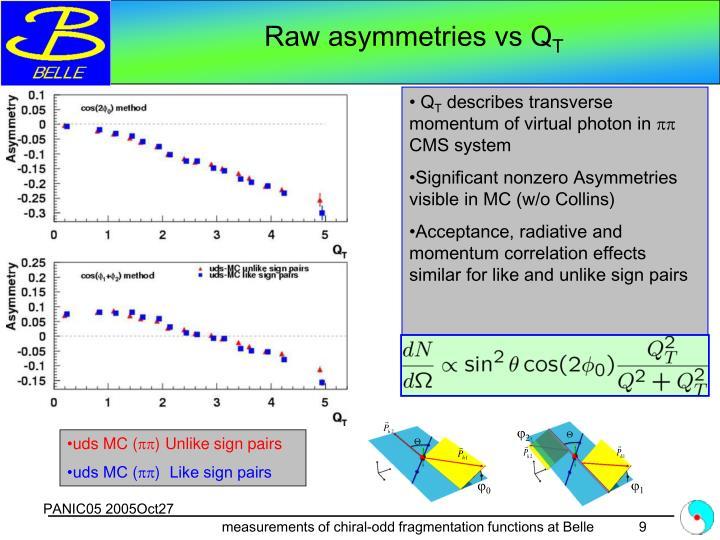 Raw asymmetries vs Q