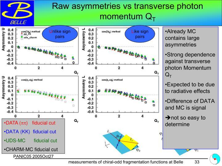 Raw asymmetries vs transverse photon momentum Q