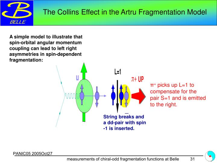The Collins Effect in the Artru Fragmentation Model