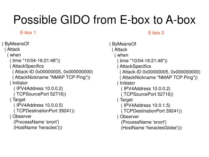 Possible GIDO from E-box to A-box