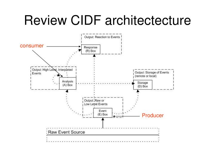 Review CIDF architectecture