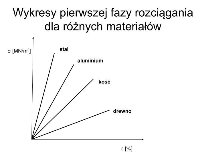Wykresy pierwszej fazy rozciągania dla różnych materiałów